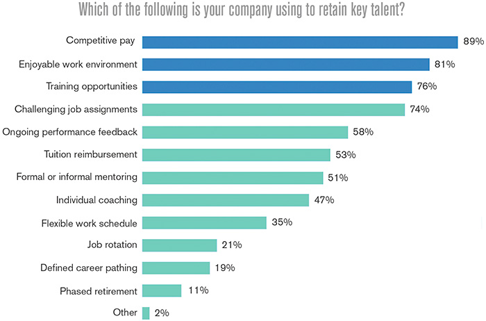 Figure 1. Methods for retaining key talent in the construction industry