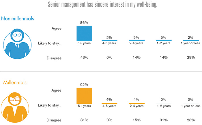 Figure 2. Senior management\'92s commitment to people is reflected in engagement levels and company loyalty.