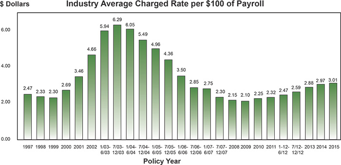Average Insurance Rates