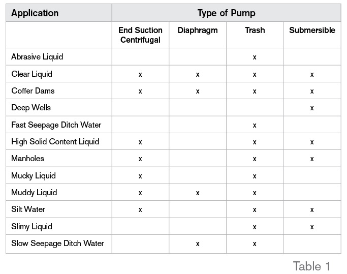 10 steps to choosing pumps for jobsite dewatering ccuart Choice Image