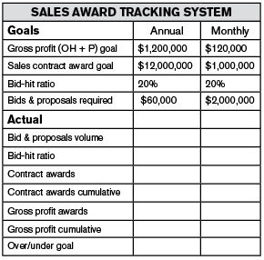 sales award tracking - 4 Steps to win more high-margin work