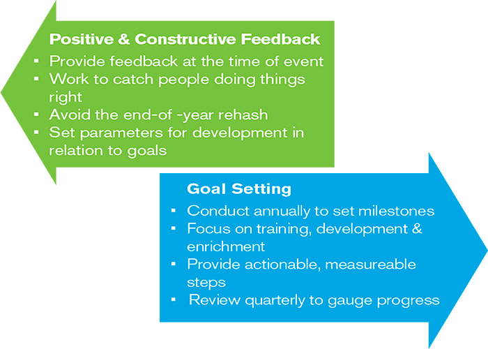 constructive feedback and goal setting lists