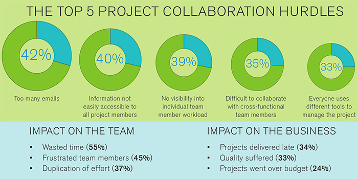 The Top 5 Project Collaboration Hurdles