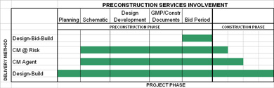 Table 1 - Preconstruction Services Involvement