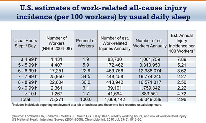 US Estimates of Work Related All-Cause Injury Incidence