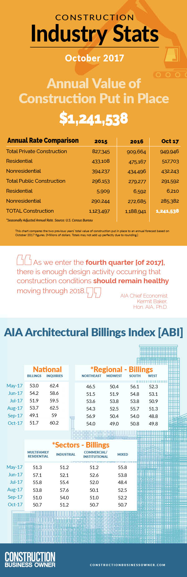 January 2018 construction industry stats