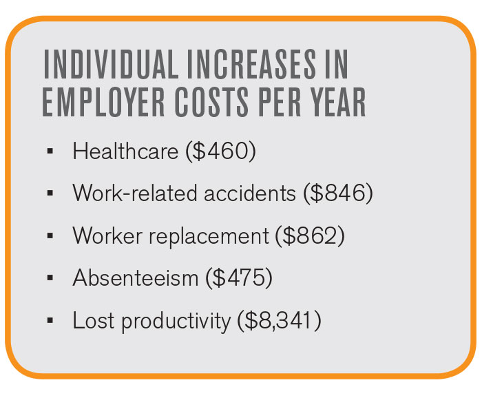 Individual Increases in Employee Costs Per Year