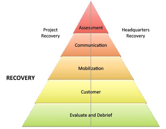 Natural disaster recovery plan pdf sample