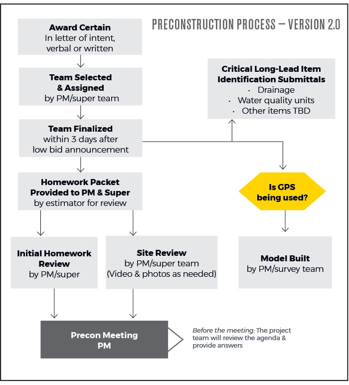 Preconstruction Process - Version 2.0