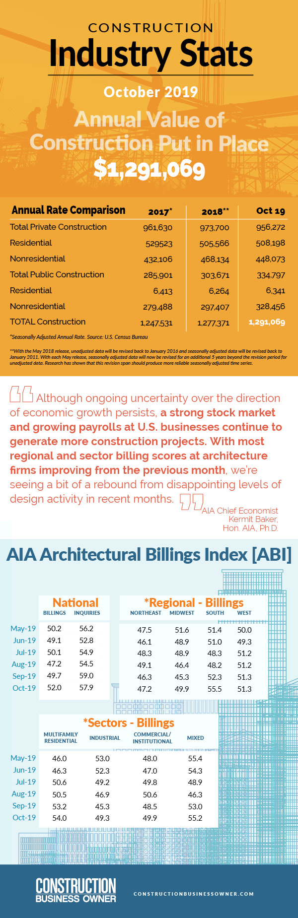January 2020 Construction Industry Stats