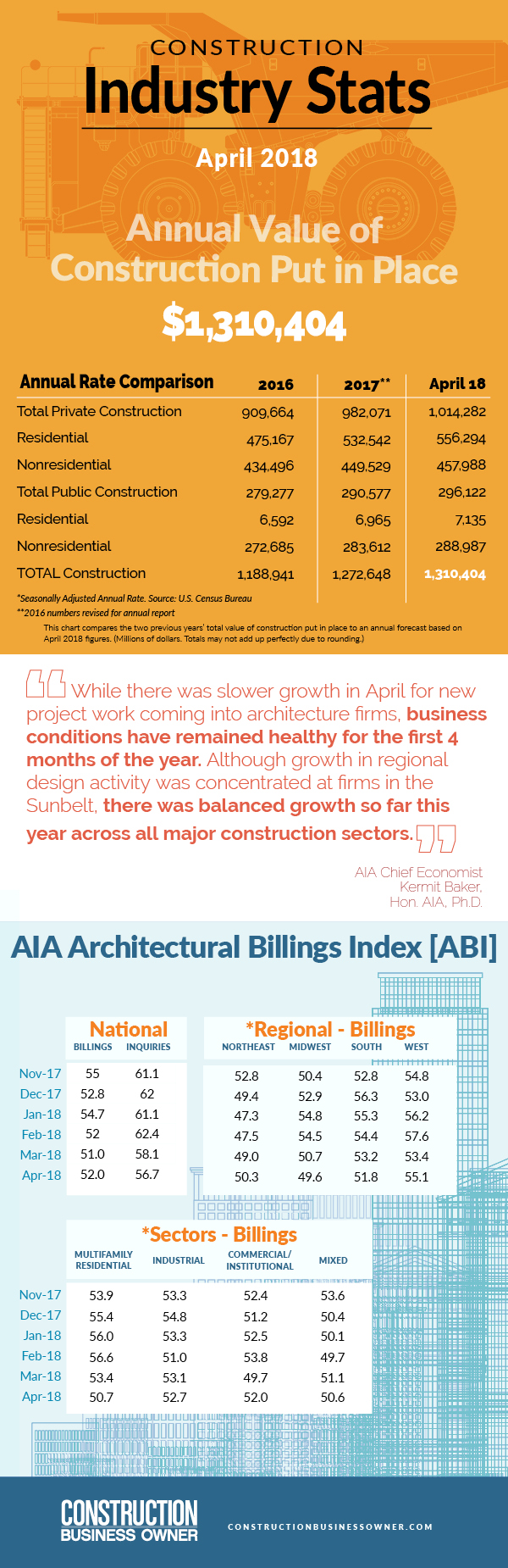 August 2018 Construction Stats