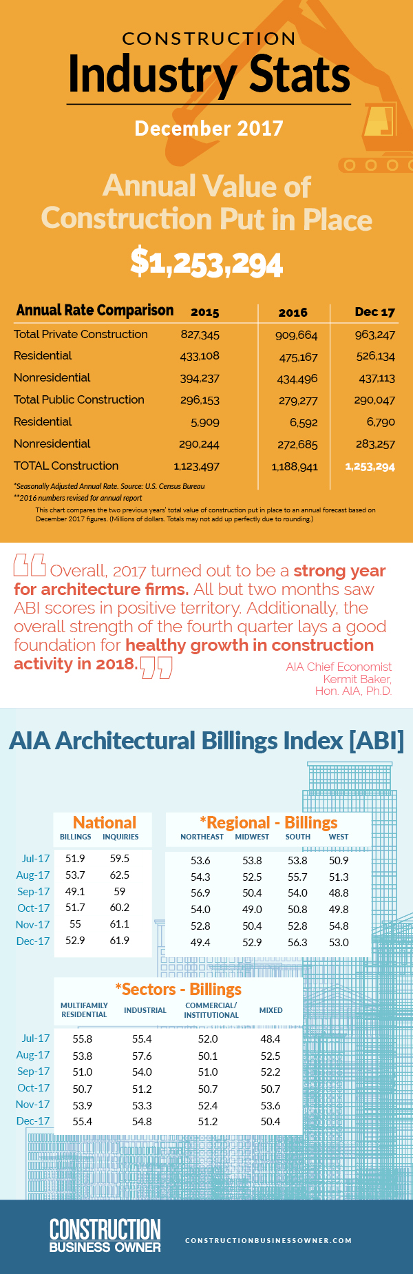 March 2018 Construction Stats