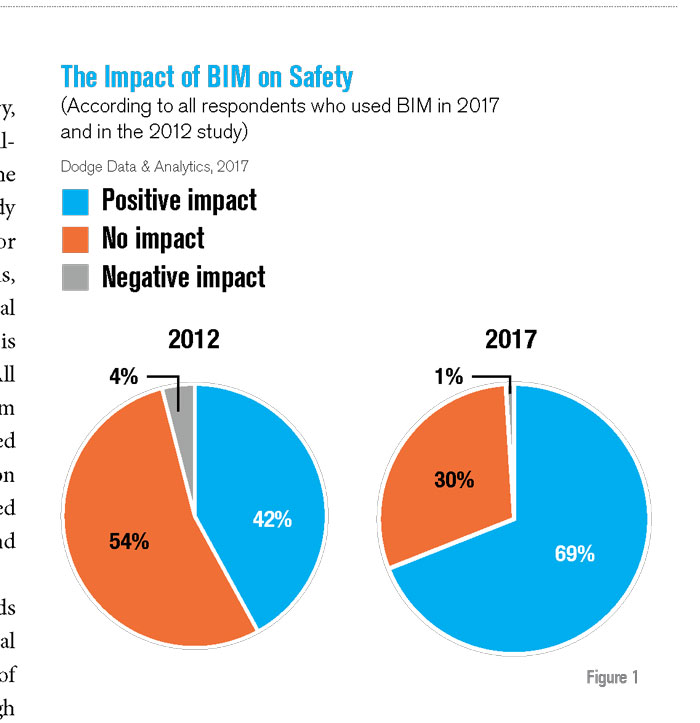 The Impact of BIM on Safety