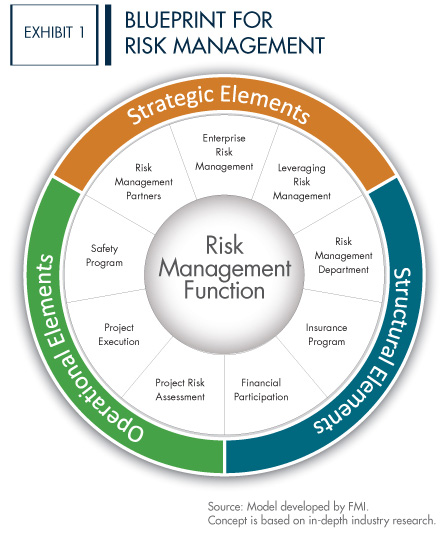 A blueprint for risk management in construction blueprint for risk management malvernweather Image collections